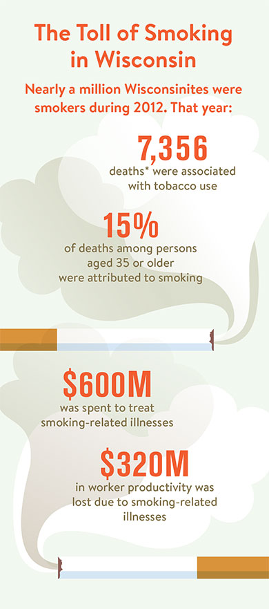 Source: Palmersheim KA, Prosser EC. Burden of Tobacco in Wisconsin: 2015 Edition. University of Wisconsin–Milwaukee, Center for Urban Initiatives and Research: 2015.