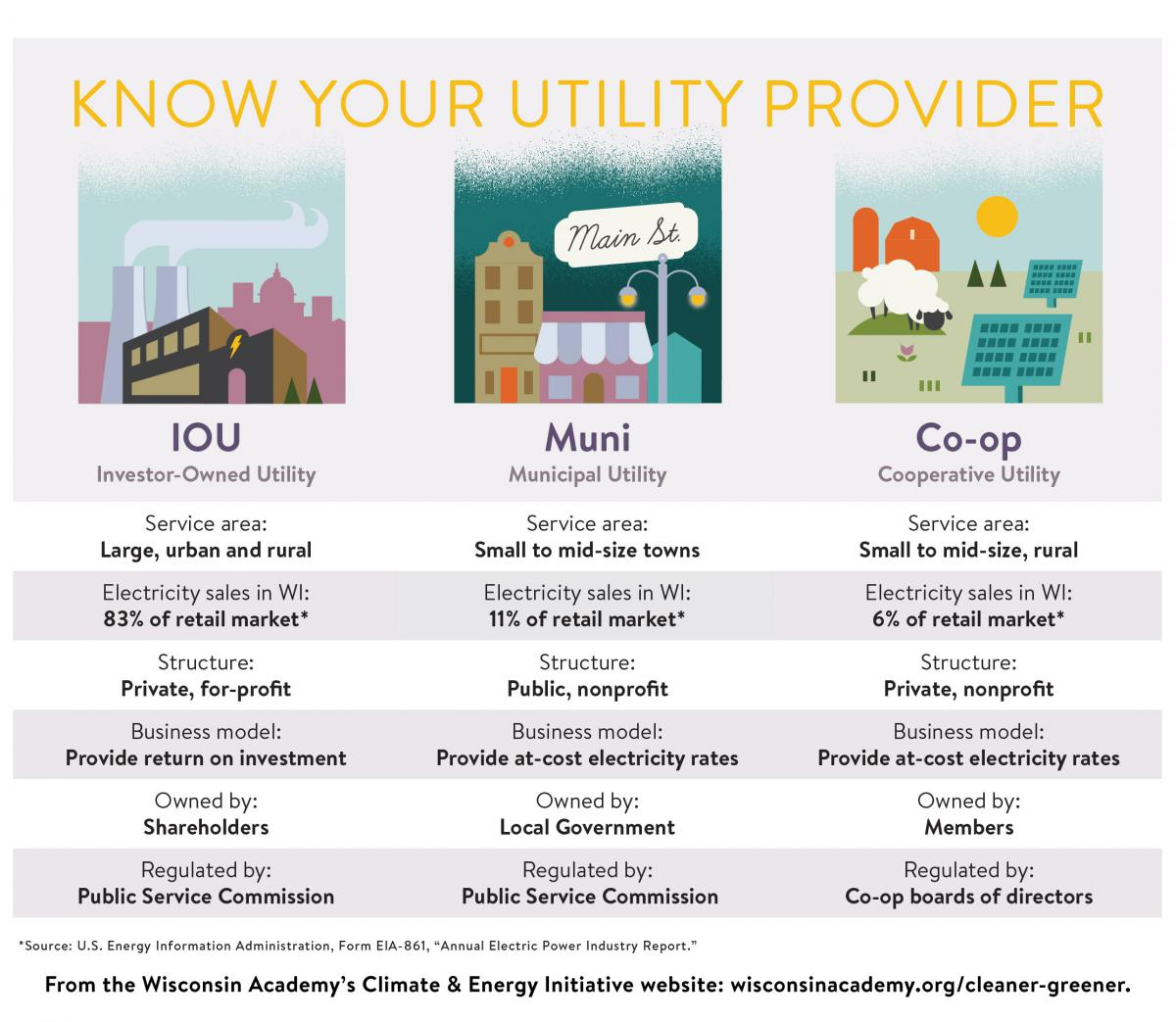 Utilities at a Glance chart